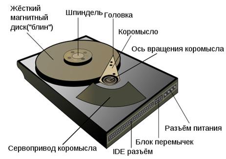 Схема жесткого диска